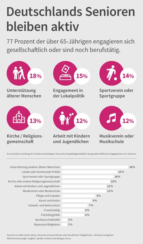 Eine Grafik stellt die Aktivitäten deutscher Seniorinnen und Senioren vor. Etwa 18 Prozent unterstützen andere ältere Menschen, 15% sind in der Lokalpolitik aktiv, und 14% betätigen sich bei Sport. 13 % der Seniorinnen und Senioren sind in einer Kirche aktiv, 12% arbeiten mit Kindern und weitere 12% in einem Musikverein oder einer Musikschule.